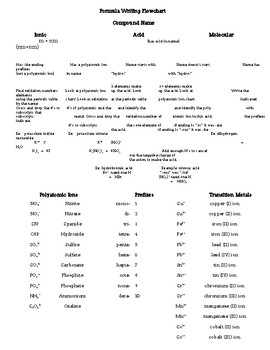 Formula Writing Cheat Sheet (flowchart) - Nomenclature