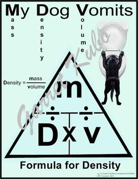 Formula to Calculate Density Triangle Poster: My Dog Vomits