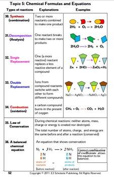 Formulas & Equations 4-Product Bundle: HS Chemistry Notes, Worksheet..etc