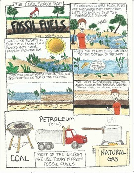 Fossil Fuels Lesson Plan / Activity