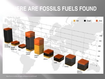 Fossil Fuels-We are Running out!