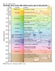 Fossil Layers Lab Reference Materials