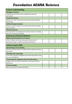 Foundation Australian Curriculum Checklists