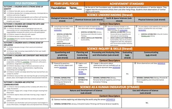 Foundation SCIENCE Australian Curriculum +EYLF Outcomes A3 Size