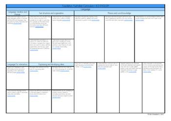 Foundation Australian Curriculum Planning Templates: English - EDITABLE