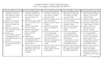 Foundation Australian Curriculum Reporting Grade Descriptors - HASS