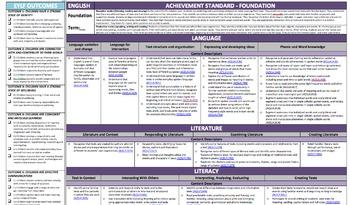 Foundation English Australian Curriculum + EYLF Forward Pl