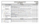 Foundation/PP Science - Australian Curriculum Checklist