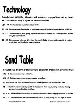 Signs for Foundation Skills That Preschool Children Gain in Each Center