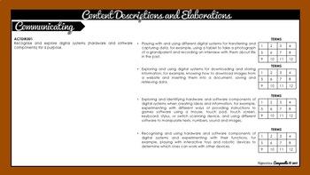 Foundation - Year 2 Digital Technologies | Australian Curriculum Checklist