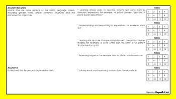 Foundation - Year 2 Italian   Australian Curriculum Checklist