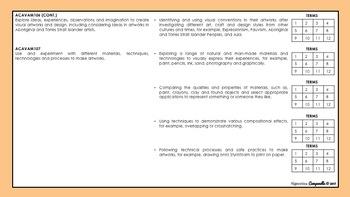Foundation - Year 2 Visual Arts | Australian Curriculum Checklist