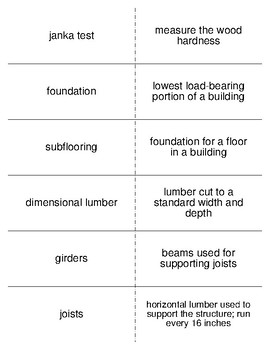 Foundation and Sub flooring Flash Cards for an Agriculture Structures Class