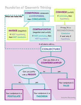 Foundation of Geometric Thinking Graphic Organizer