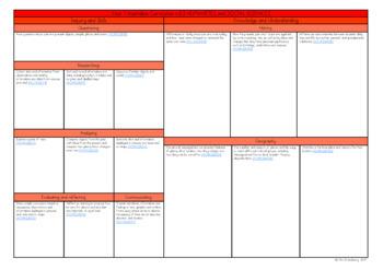 Foundation to Year 6 Australian Curriculum Planning Templates MEGA Bundle