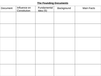 Founding Documents Blank Chart