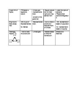 Founding Documents Chart KEY