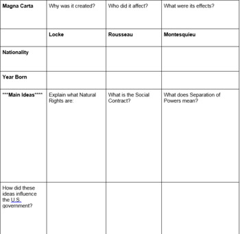 Founding fathers/documents graphic organizer