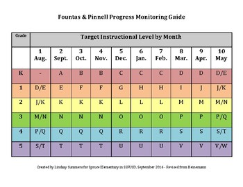 Fountas & Pinnell - Colored Copy of Pacing Guide