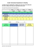 Fountas & Pinnell Reading Level indicator for Grade 3