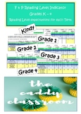 Fountas & Pinnell Reading Level indicators for Kindy, Grades 1, 2, 3, 4