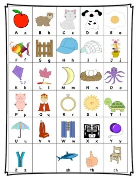 Fountas and Pinnell Alphabet Chart with sh, ch and th blends