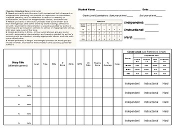 Fountas and Pinnell (F&P) Assessment Cover Sheet