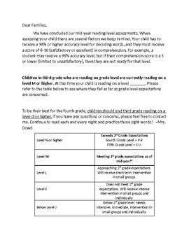 Fountas and Pinnell (F&P) Results Letter to Parents