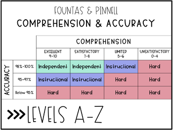 Fountas and Pinnell Reading Expectations Chart