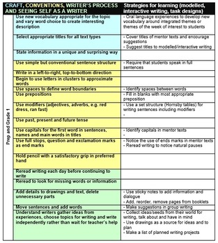 Fountas and Pinnell Writing Skills Assessment Checklist Gr