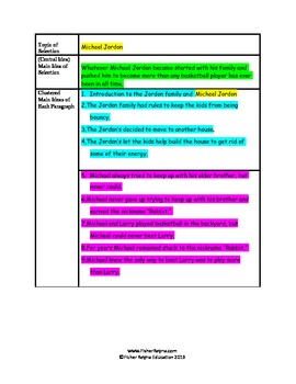 Four Biography Selection Analysis and Summary Paragraphs