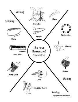 Four Elements of Percussion