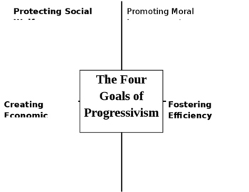 Four Goals of Progressivism