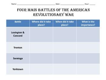 Four Main Battles of the American Revolutionary War Chart