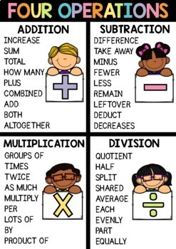 Four Operations Math Poster - Addition, Subtraction, Multiplication and Division