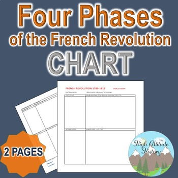Four Phases of the French Revolution Organizational Chart