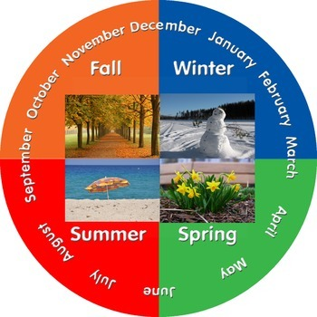 Four Seasons/Months Wheel Poster
