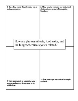 Four Square: Relationship between photosynthesis, food webs, & biogeochem cycles