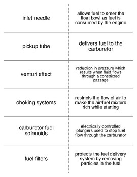 Four Stroke Engine Fuel System Flash Cards for an Agriculture Power Class