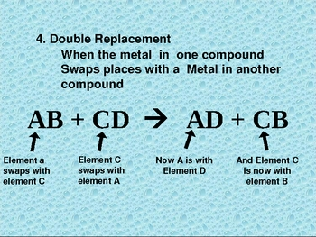 Four Types of Chemical Reactions powerpoint