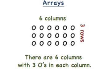 Four Ways to Multiply (with color)