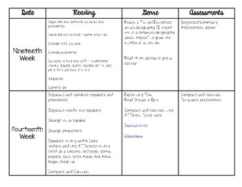 Fourth 6 Weeks of School Reading Pacing Guide *Spanish*