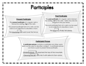Fourth Grade Common Core Grammar Skills  Anchor Charts & Student Reference Pages
