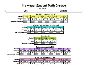 Fourth Grade Common Core Math Achievement Data Tracker