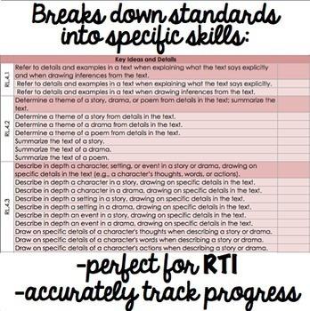 Common Core Checklist - Fourth Grade