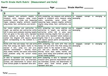 Fourth Grade Core Rubrics