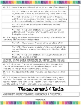 Fourth Grade Core Standards Checklist