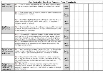 Fourth Grade English Language Arts Common Core Checklists