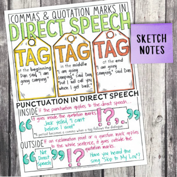 Fourth Grade Grammar and Language Unit on Commas & Quotations for Direct Speech