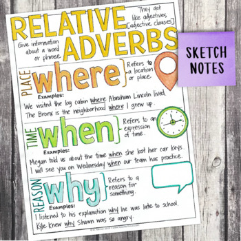 Fourth Grade Grammar and Language Unit on Relative Adverbs